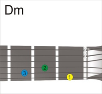 Kunci Gitar D Minor